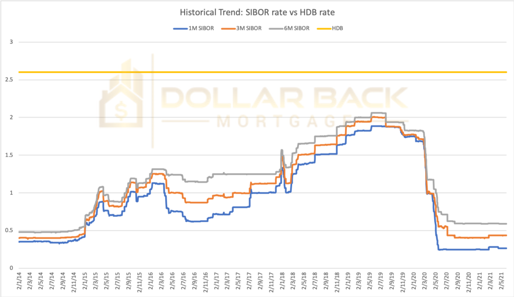 historical trend of bank loan vs hdb loan interest rate